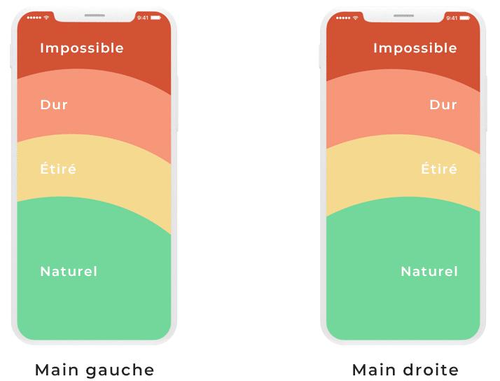 ux design distance pouce2 - Évolution de l'optimisation des sites Web sur mobile : UX design et ergonomie