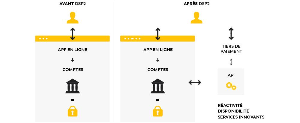 dsp2 - Authentification forte : la nouvelle norme DSP2 entre en vigueur en 2021 !